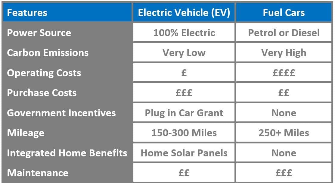 Mantis Energy - Electric Vehicles